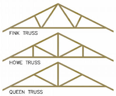 SoftPlan Home Design Software - Roof Framing